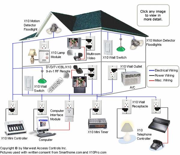 รูประบบควบคุมการทำงานในบ้าน